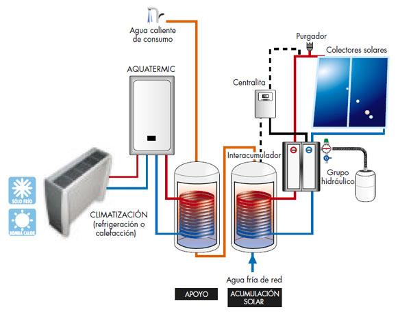 Sistema de producci n de agua caliente sanitaria y - Sistema de calefaccion por agua ...